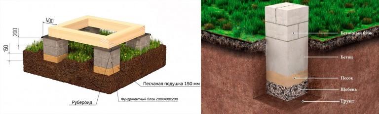 Как просто сделать фундамент для дома